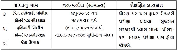 Gujarat Police Bharti 2020 जाने नई भर्तियों
